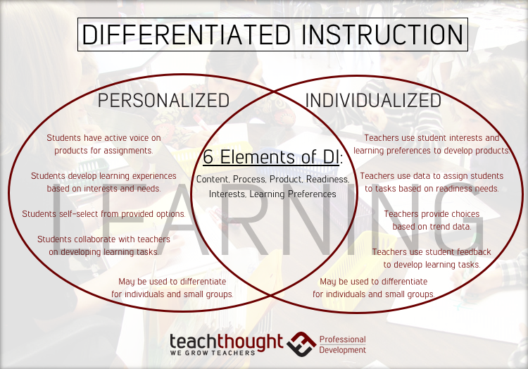 Differentiation Teachthought Pd