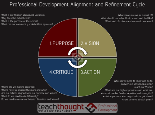 How To Avoid Pointless Professional Development