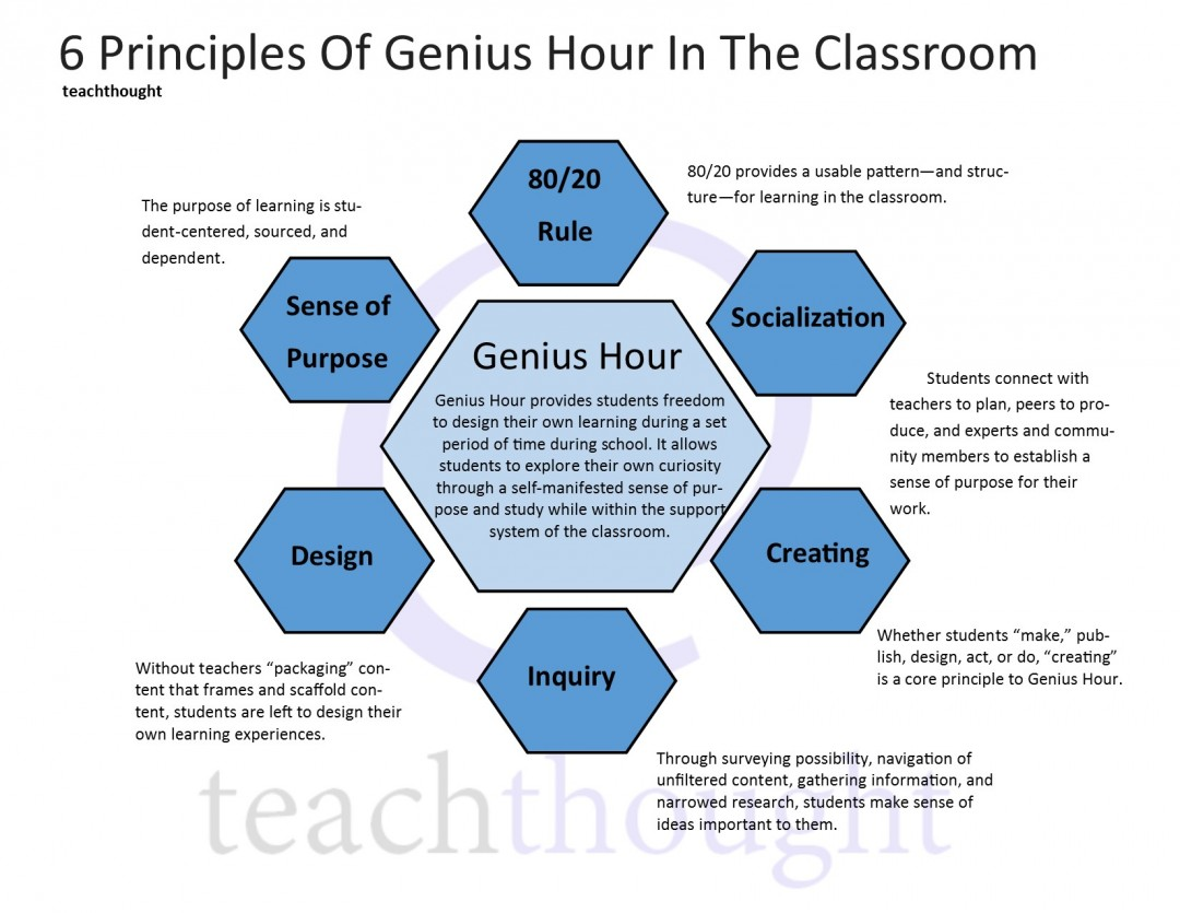 Genius Hour In The Classroom: 6 Principles Of Genius Hour