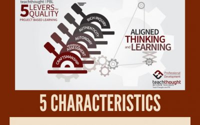 5 Characteristics Of Project-Based Learning That Works