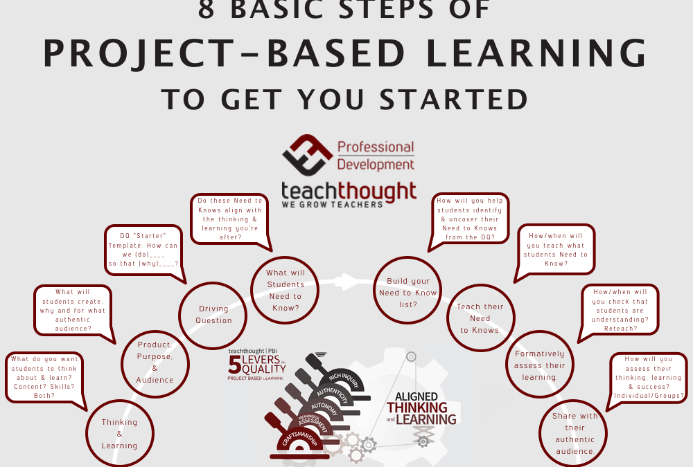 8 Basic Steps Of Project-Based Learning To Get You Started