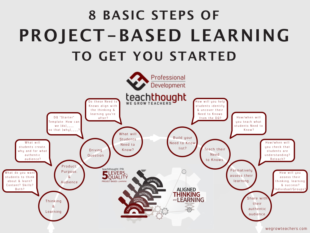 8 Basic Steps Of Project-Based Learning To Get You Started ...