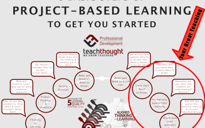 The Enduring Residue Of Project-Based Learning PD