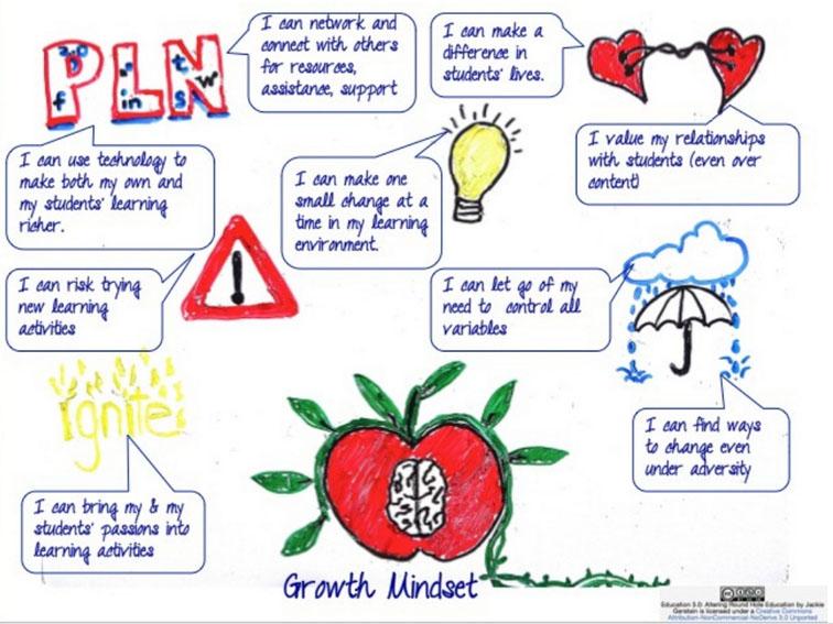 Establishing A Growth Mindset As A Teacher: 9 Statements Of Affirmation