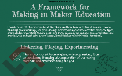A Human Framework For Maker Education