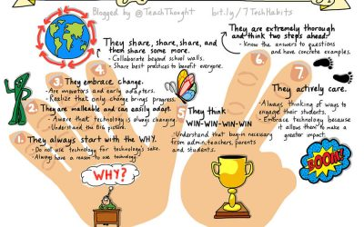 7 Characteristics Of Teachers Who Effectively Use Technology