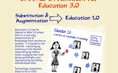 How The SAMR Model Can Be Used A Framework For Education 3.0