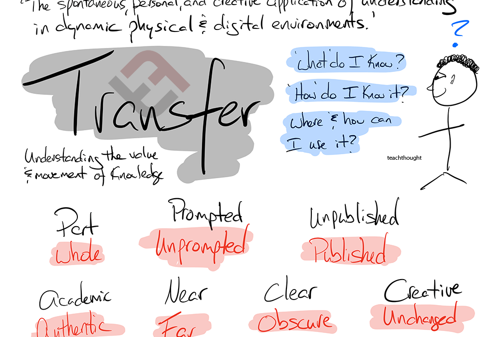 A Taxonomy For Transfer: 14 Ways Learners Can Transfer What They Know