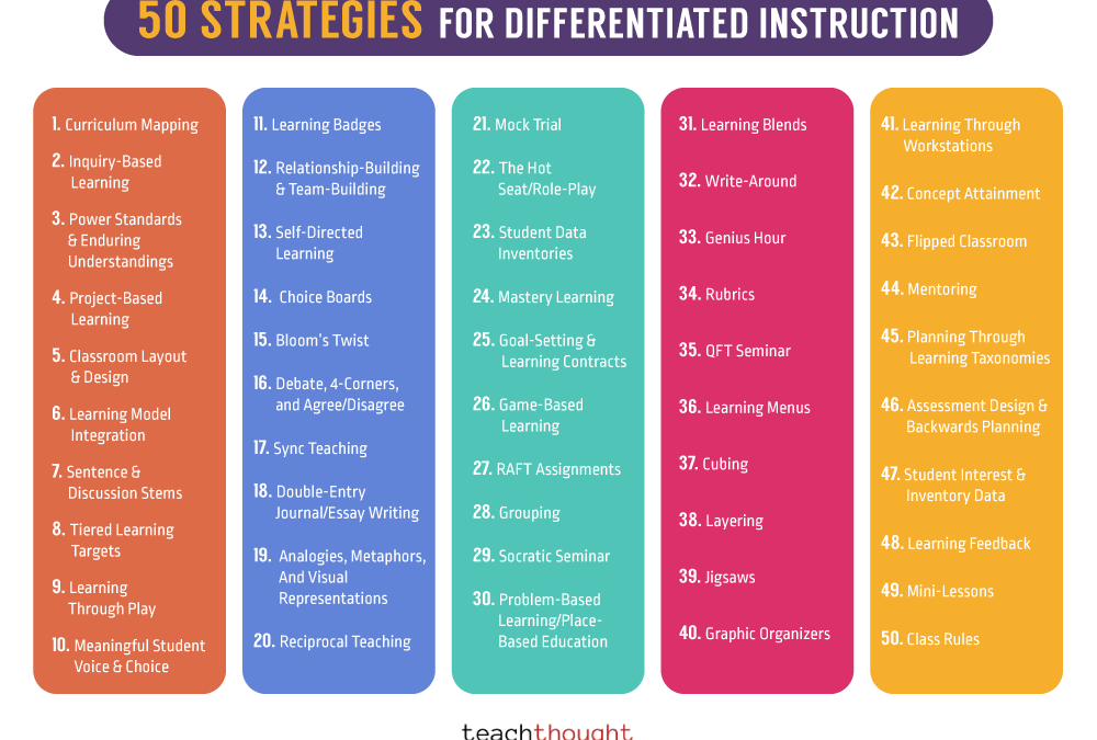 The Ultimate List: 50 Strategies For Differentiated Instruction