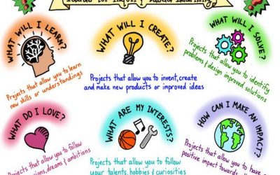 6 Questions Students Can Use To Guide Their Inquiry-Based Learning