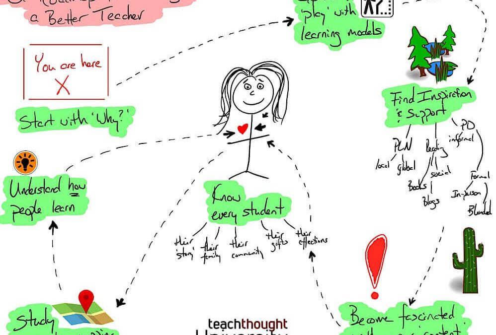 A Road Map To Becoming A Better Teacher