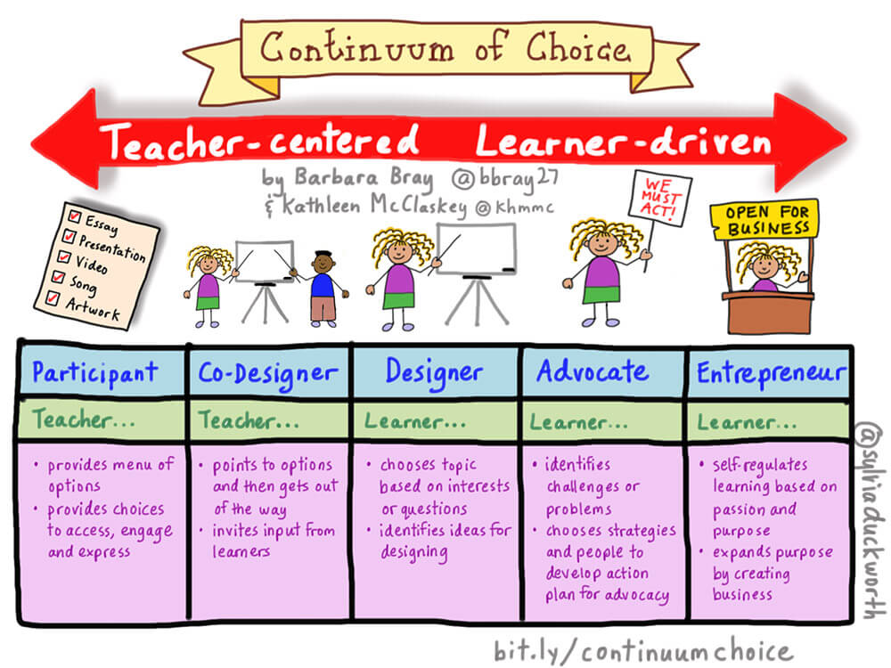 The Shift From Content To Purpose: A Continuum Of Choice - TeachThought PD