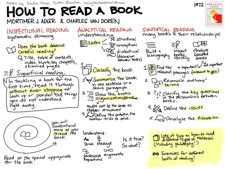 How To Read A Book: 3 Strategies & Questions For Critical Reading