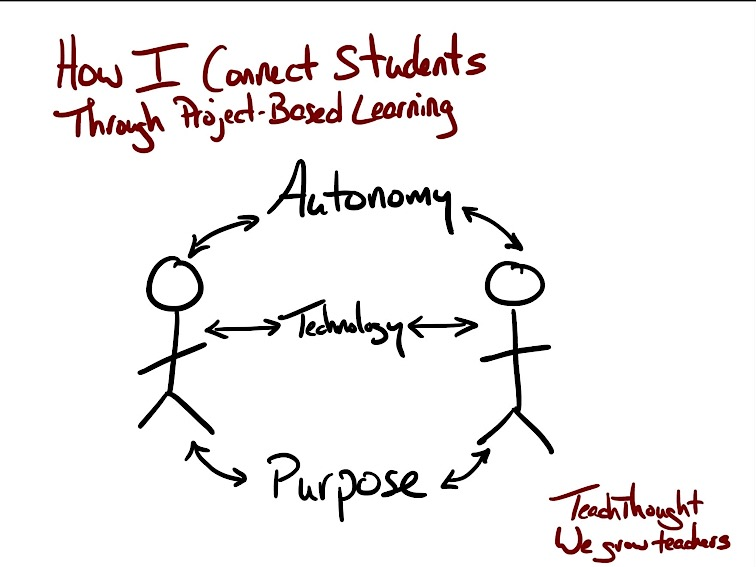 How I Connect Students Through Project-Based Learning