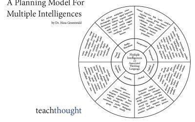 A Teacher Planning Model For Multiple Intelligences