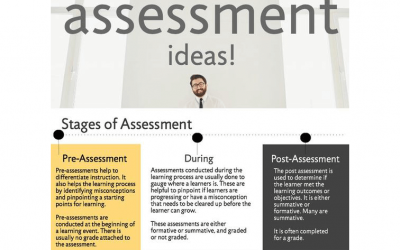 34 Strategies For The Stages Of Assessment: Before, During & After