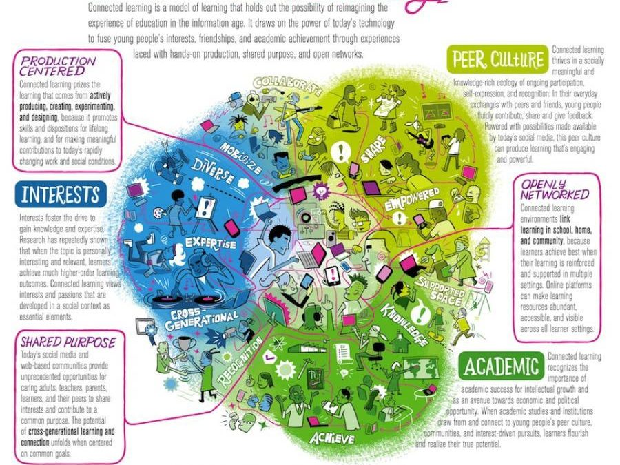 5 Ways Any School Can Be A 21st Century School