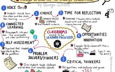 8 Things To Look For In Today's Classroom