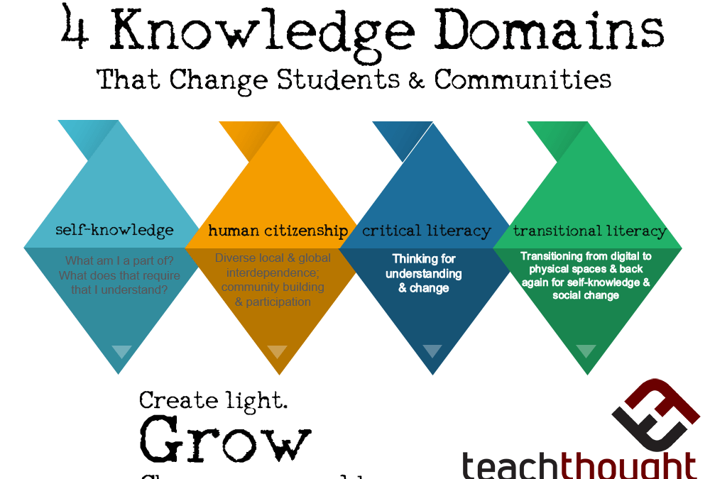 Critical Knowledge: 4 Domains More Important Than Academics