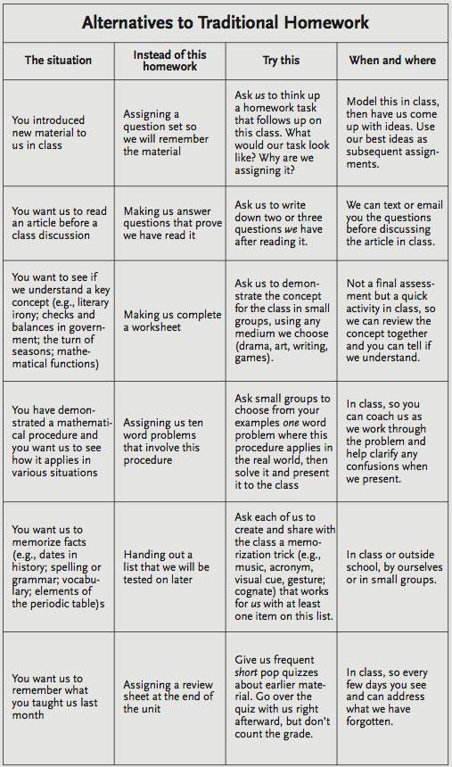alternatives to traditional homework