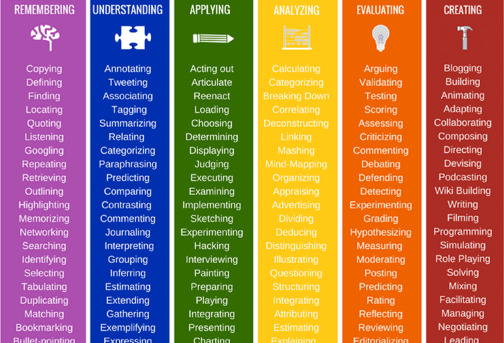 126 Bloom's Taxonomy Verbs For Digital Learning