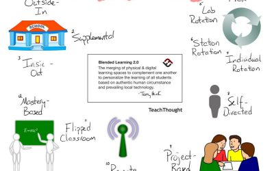 Find The Model That Works For You: 12 Types Of Blended Learning