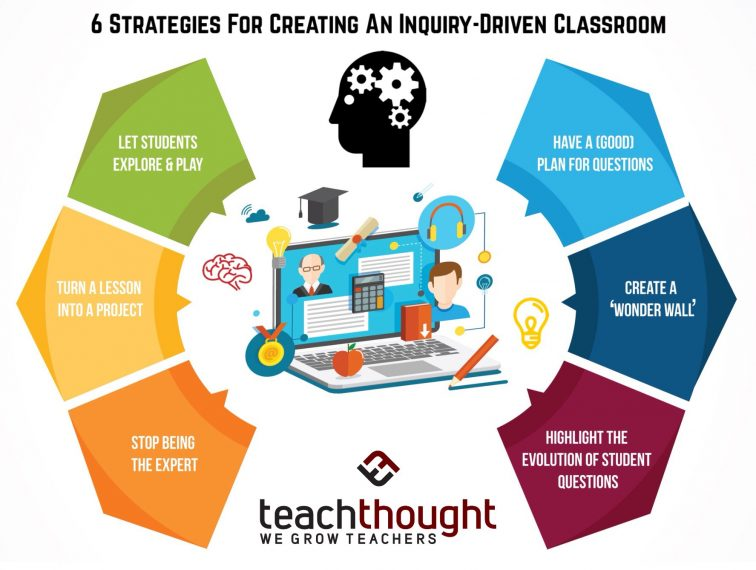 6 strategies for creating an inquiry driven classroom modern education