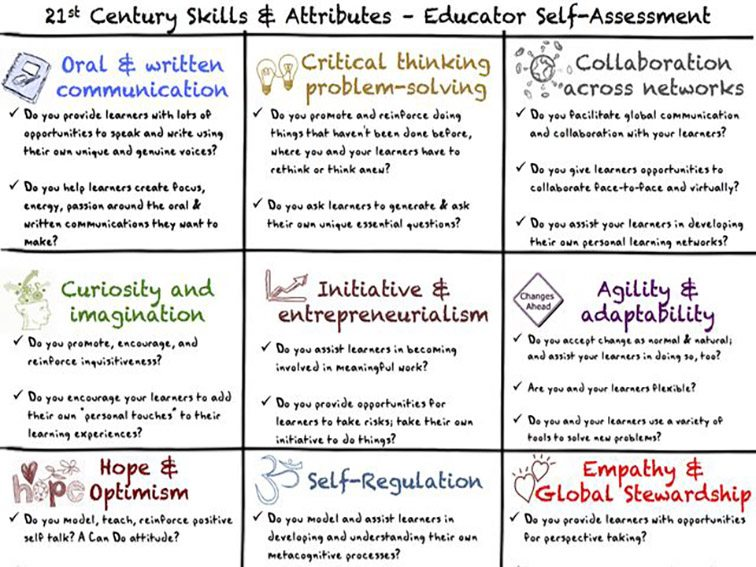The Wonderful Craft Of Pedagogy: 30 Questions To Evaluate Your Teaching