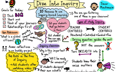 10 Reasons To Use Inquiry-Based Learning In Your Classroom