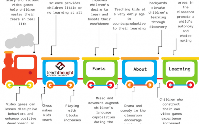 31 Surprising Facts About Learning