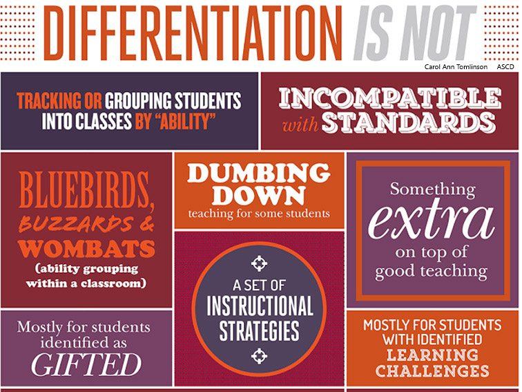 Differentiation Archives Teachthought Pd
