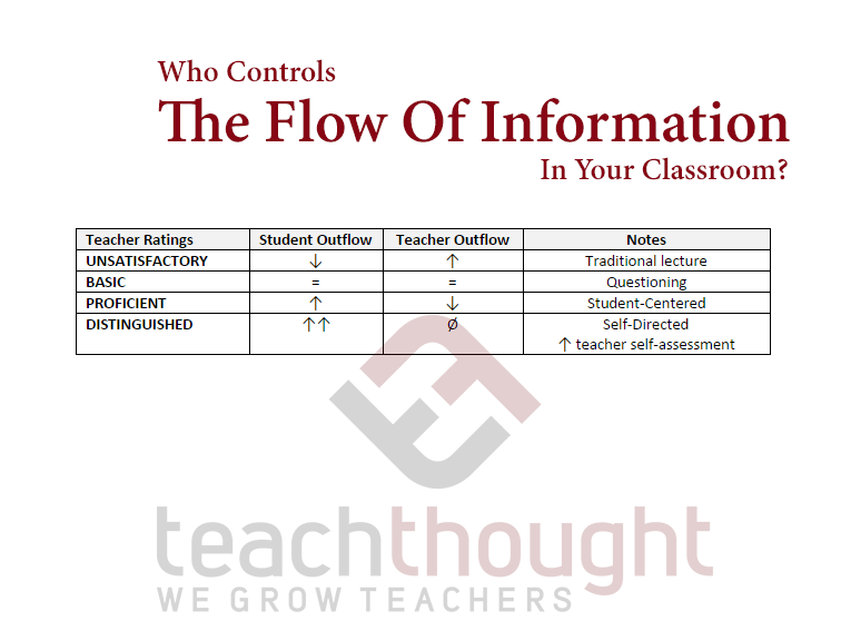 'Information Flow' As A Litmus Test For Quality Teaching