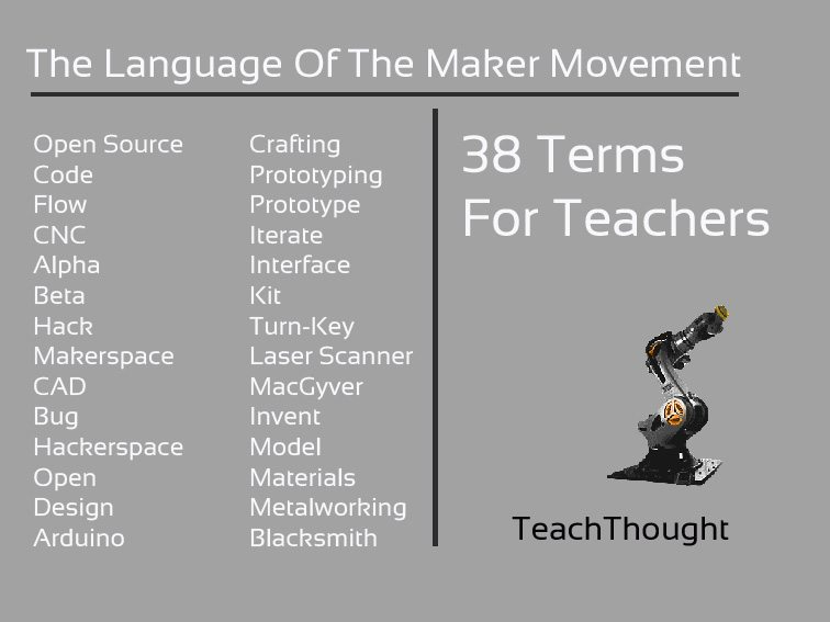 The Language Of The Maker Movement: 38 Terms For Teachers