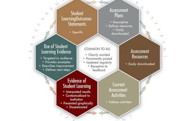 A Useful Framework For Transparency In Education