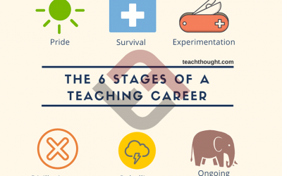 The 6 Stages Of A Teaching Career