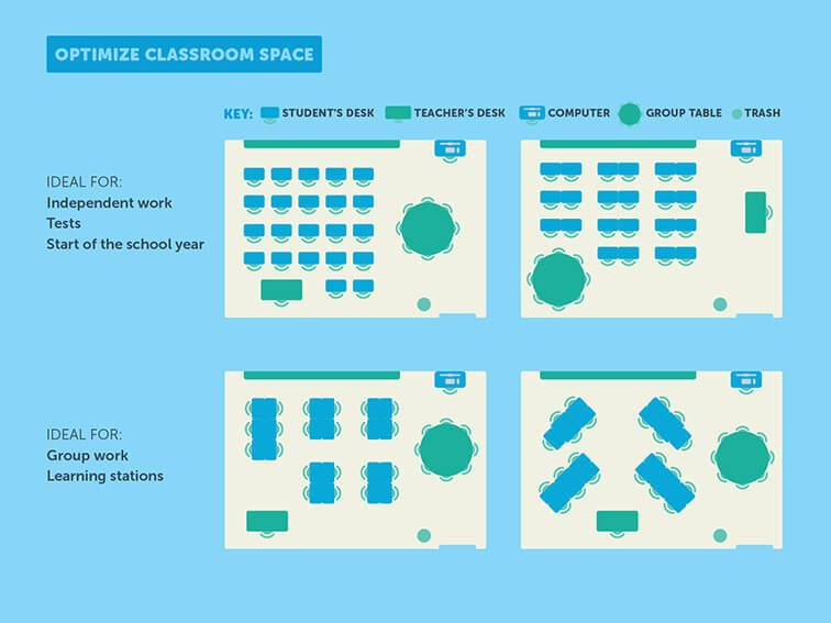 The Science Of Classroom Design (Graphic)