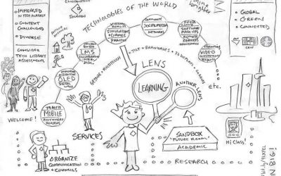 Learning Is Complex; What Do We Know So Far?