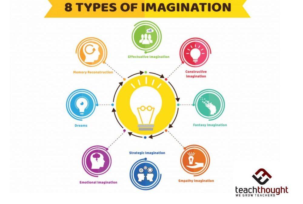 8 Types Of Imagination