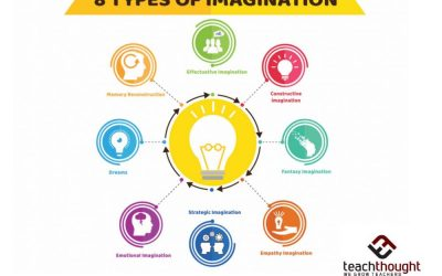 8 Types Of Imagination