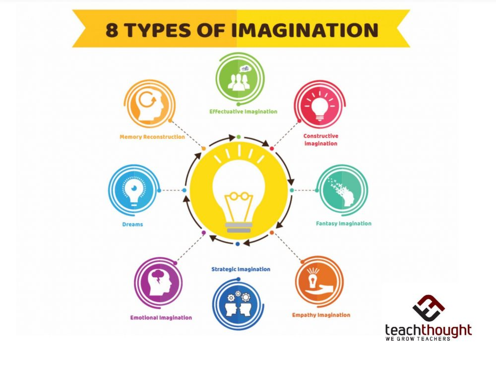 8 types of imagination teachthought pd