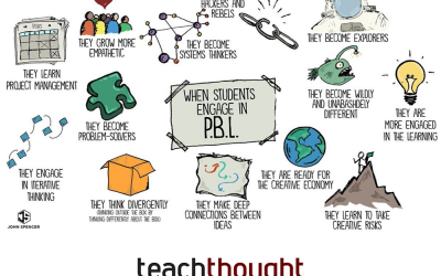 13 Brilliant Outcomes Of Project-Based Learning