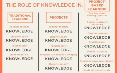 The Importance Of Knowledge In Progressive Education