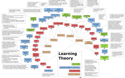A Visual Summary: 32 Learning Theories Every Teacher Should Know