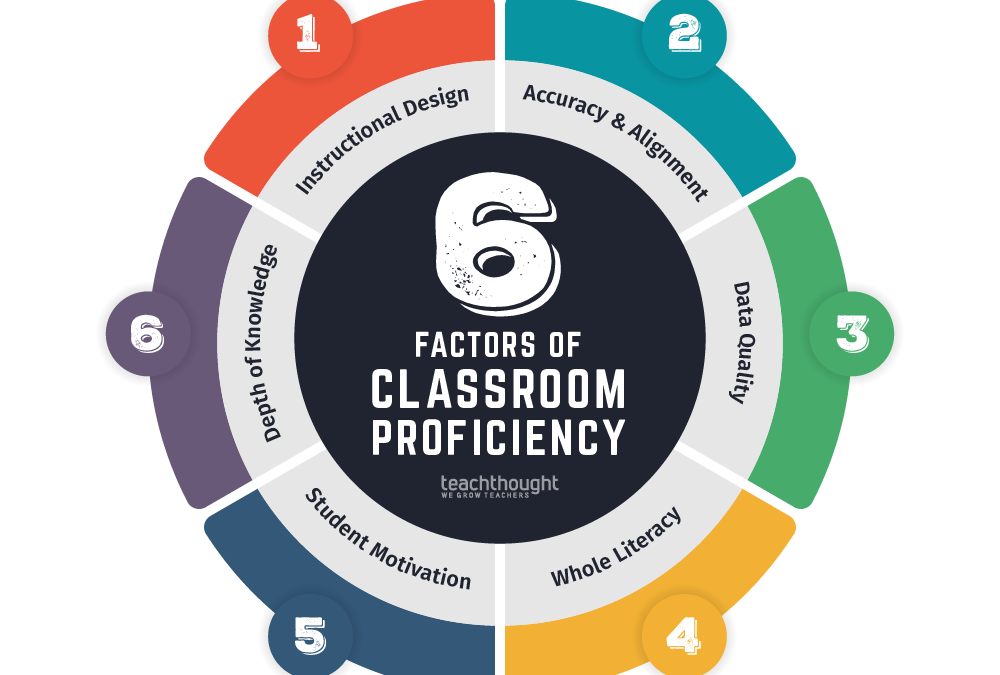 An Efficient Classroom: 6 Factors Of Academic Achievement