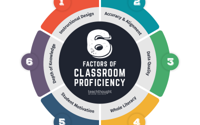 An Efficient Classroom: 6 Factors Of Academic Achievement