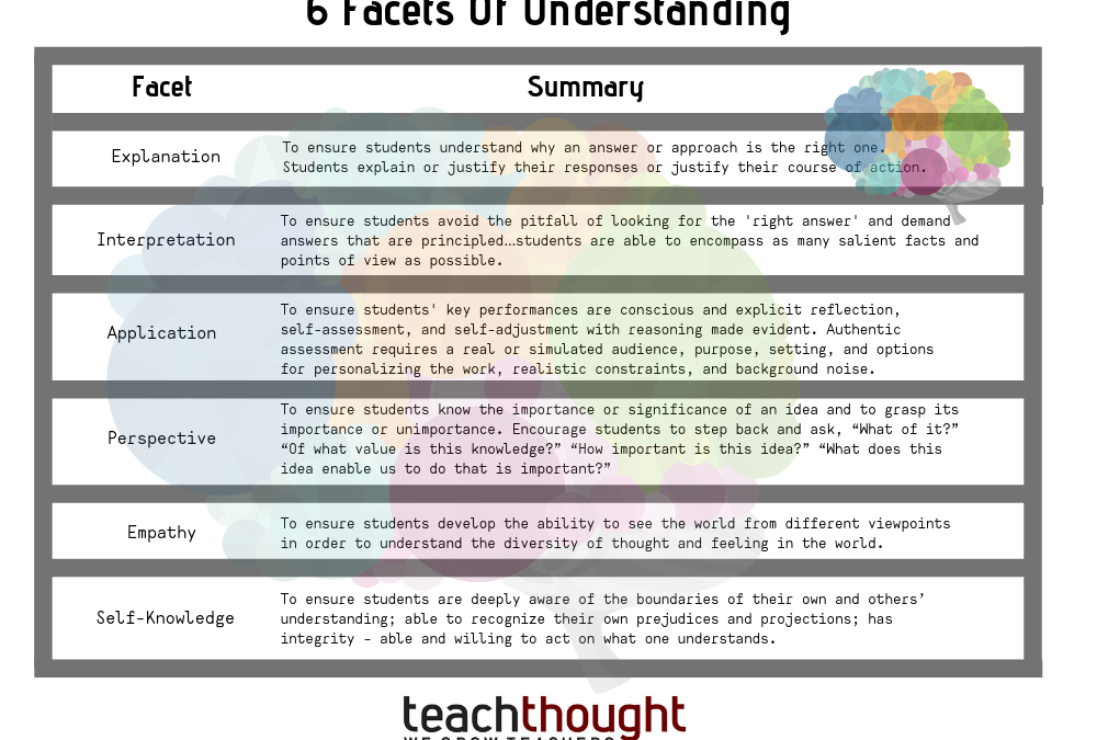 The 6 Facets Of Understanding: A Definition For Teachers