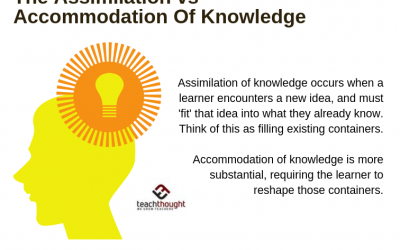 The Assimilation vs Accommodation Of Knowledge