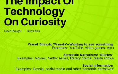 The Impact Of Technology On Curiosity