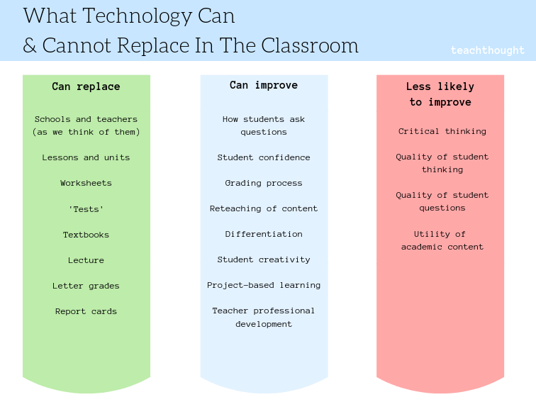 What Technology Can & Cannot Replace In The Classroom