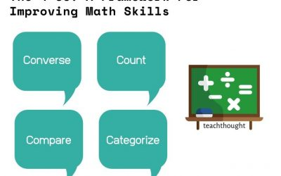 The 4 Cs: A Framework For Improving Math Skills